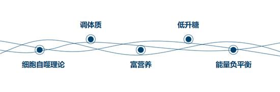 """开启减脂新时代,悦小妖""""5+15""""专利技术正式发布"""